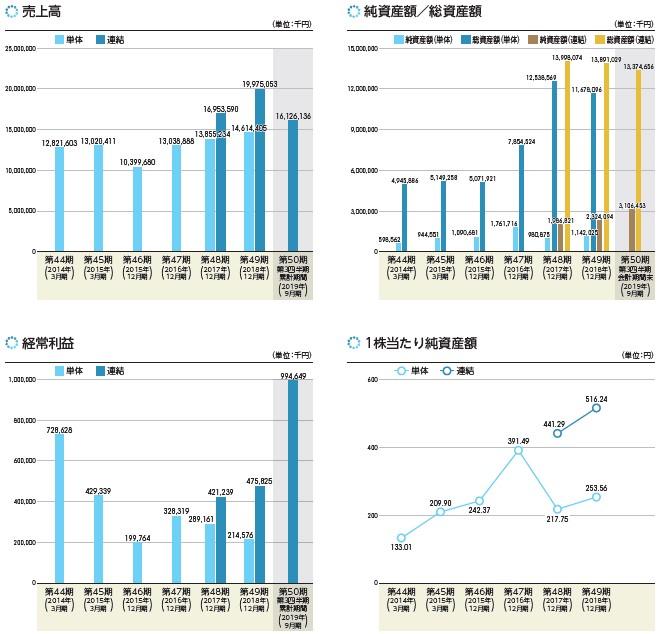 コーユーレンティア(7081)IPO売上高及び経常利益