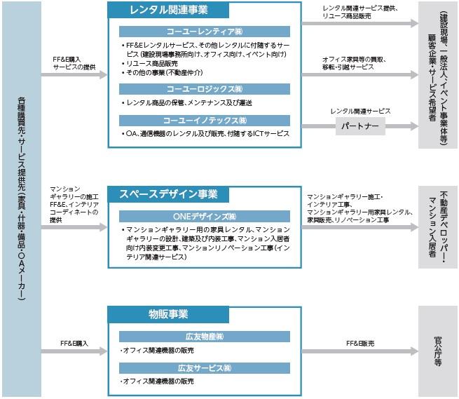 コーユーレンティア(7081)IPO事業内容