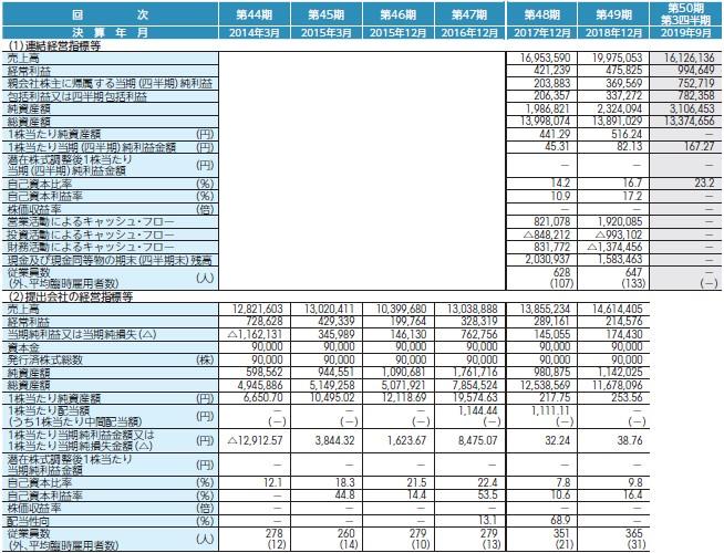 コーユーレンティア(7081)IPO経営指標