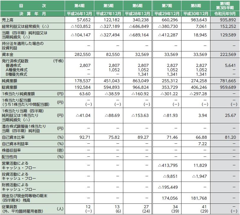 ジモティー(7082)IPO経営指標
