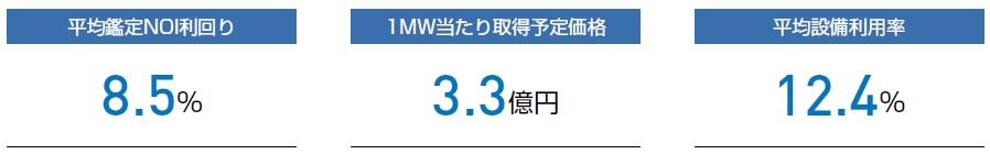 ジャパン・インフラファンド投資法人(9287)IPOポートフォリオ