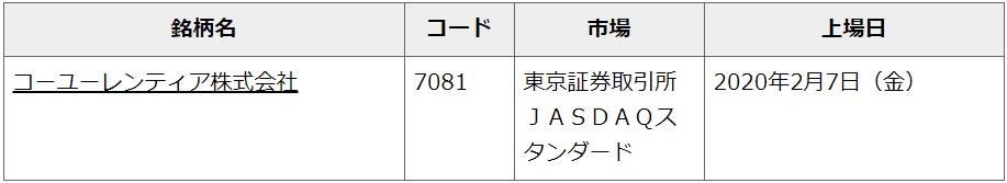 コーユーレンティア(7081)IPOむさし証券