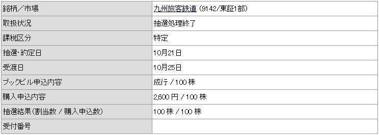 九州旅客鉄道(9142)IPOカブドットコム証券
