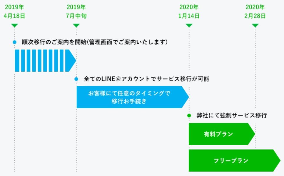 LINE公式アカウント移行スケジュール