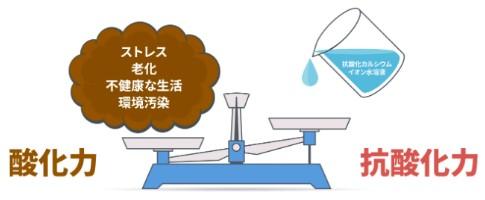 オリーブ技研酸化力抗酸化力