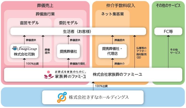 きずなホールディングス(7086)IPO事業系統図