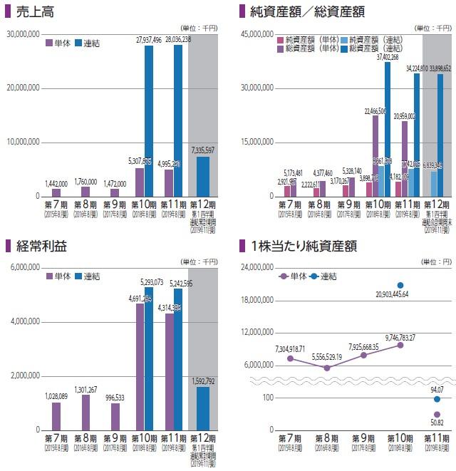 カーブスホールディングス(7085)IPO売上高及び経常利益