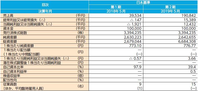 きずなホールディングス(7086)IPO経営指標