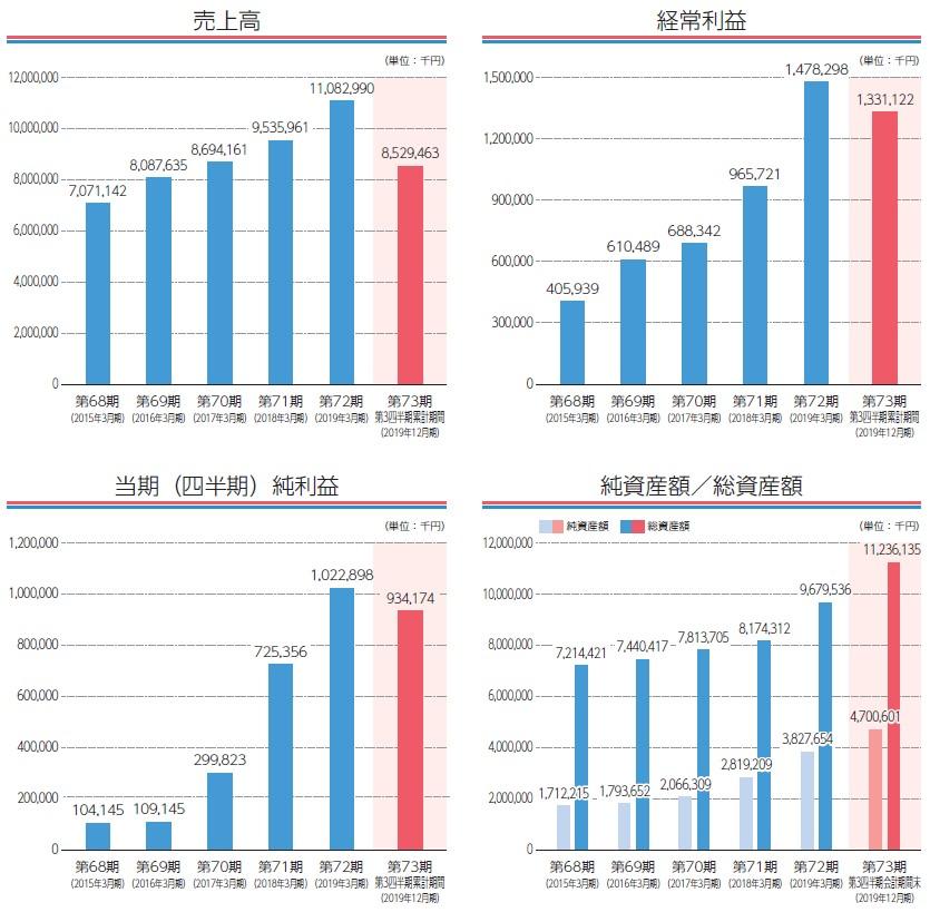 木村工機(6231)IPO売上高及び経常利益