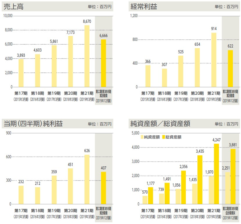 ヴィス(5071)IPO売上高及び経常利益