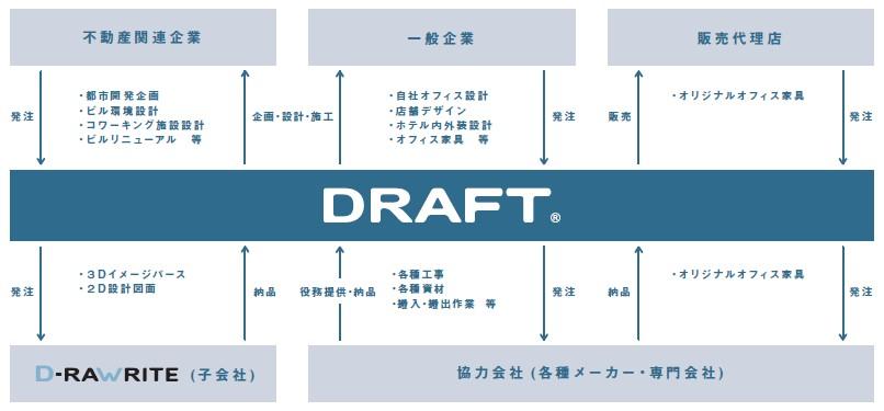 ドラフト(5070)IPO事業系統図