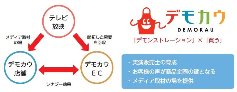 コパ・コーポレーション(7689)IPOデモカウ