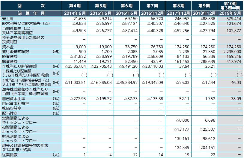 サイバーセキュリティクラウド(4493)IPO経営指標
