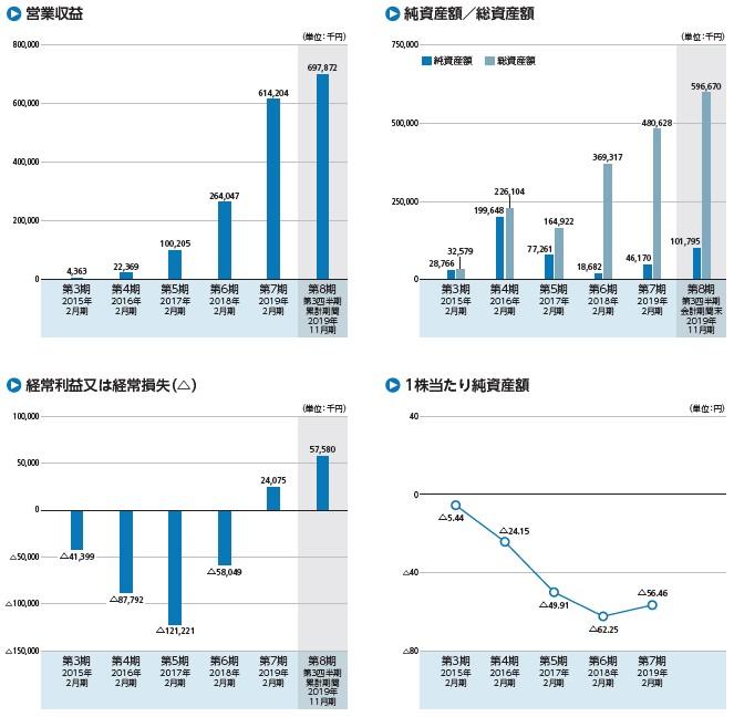 ビザスク(4490)IPO営業収益及び経常損益