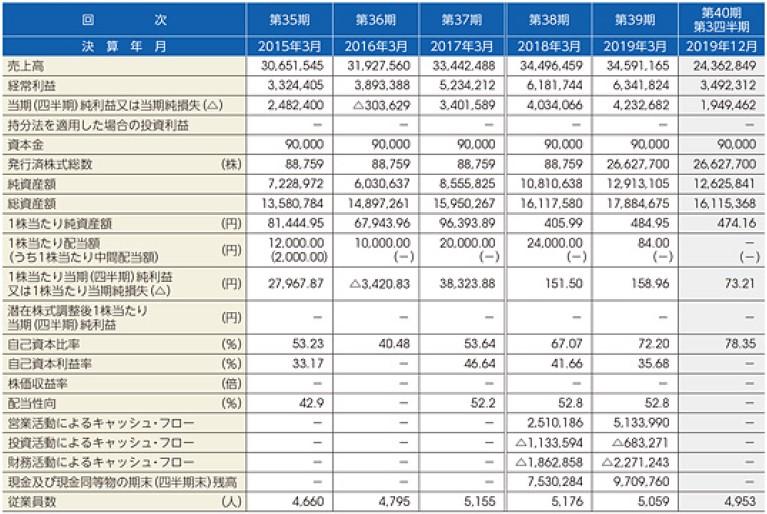 フォーラムエンジニアリング(7088)IPO経営指標