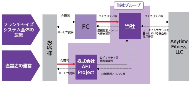 Fast Fitness Japan(7092)IPO事業モデル