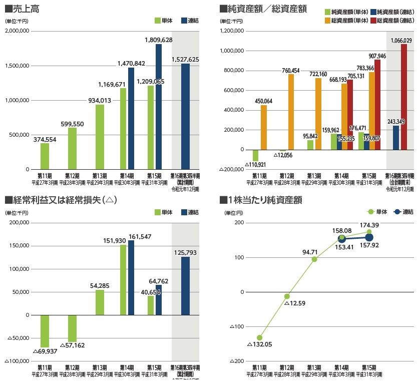 リグア(7090)IPO売上高及び経常損益