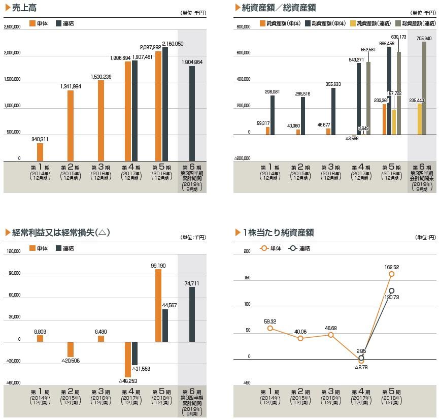 アディッシュ(7093)IPO売上高及び経常損益