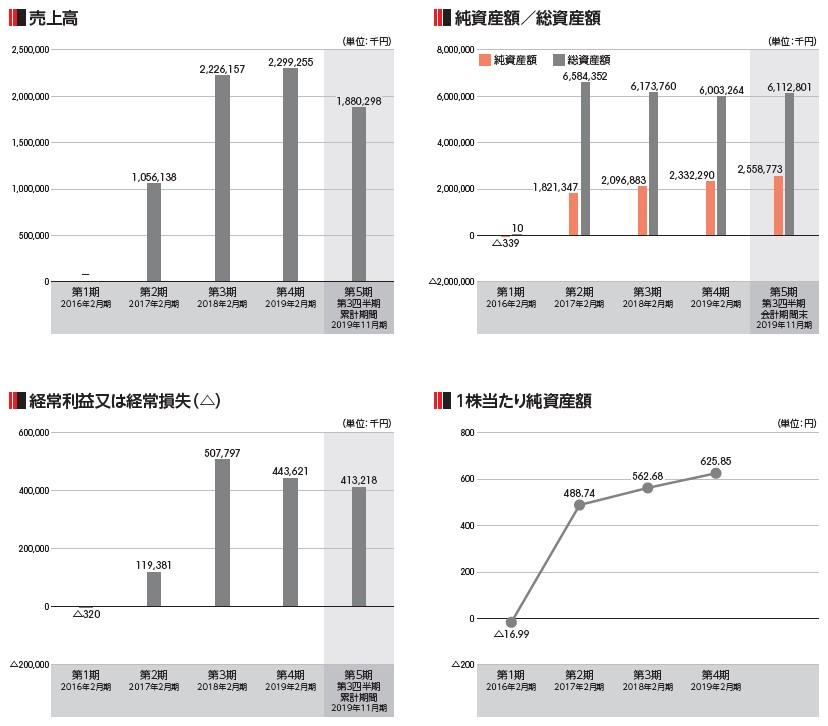 バリオセキュア(4494)IPO売上高及び経常損益