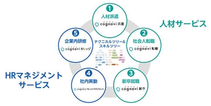 フォーラムエンジニアリング(7088)IPOコグナビ(cognavi)サービス