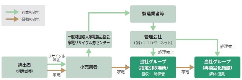 リバーホールディングス(5690)IPO家電リサイクル事業