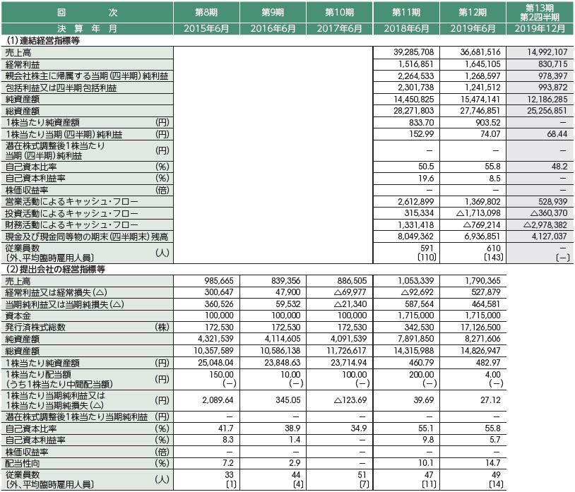 リバーホールディングス(5690)IPO経営指標