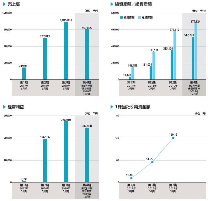 フォースタートアップス(7089)IPO売上高及び経常利益