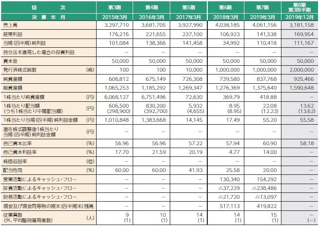 ミクリード(7687)IPO経営指標