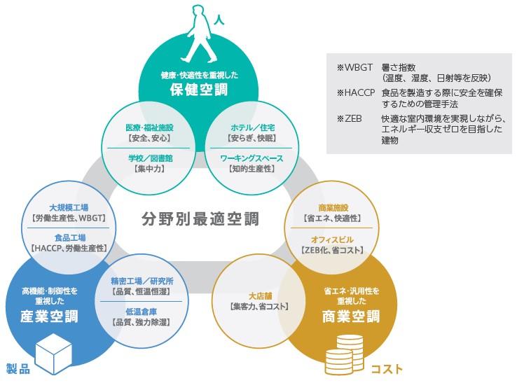 木村工機(6231)IPO分野別最適空調