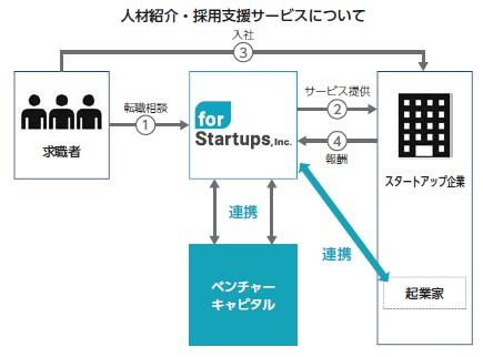 フォースタートアップス(7089)IPO人材紹介サービス