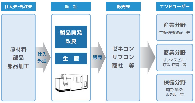 木村工機(6231)IPO事業の流れ