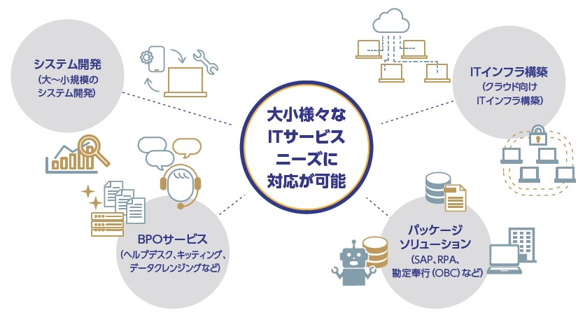 コンピューターマネージメント(4491)IPOトータルサービス