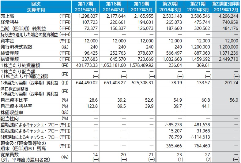 コパ・コーポレーション(7689)IPO経営指標