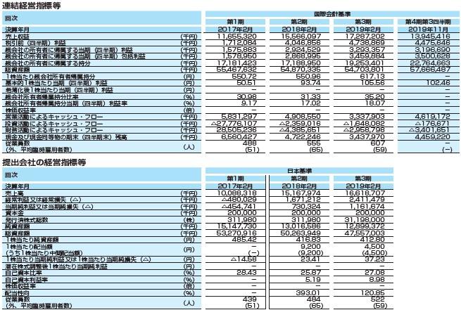 ウイングアーク1st(4432)IPO経営指標2