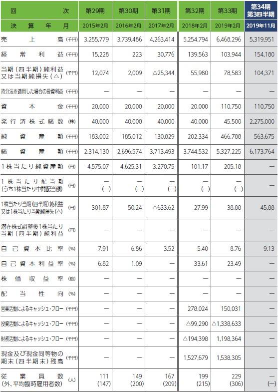 関通(9326)IPO経営指標