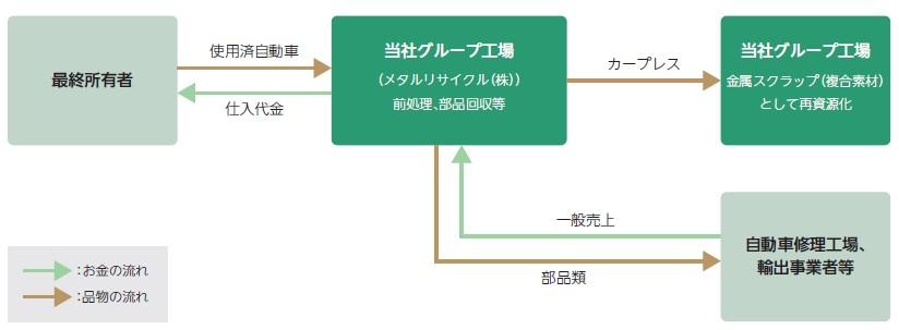 リバーホールディングス(5690)IPO自動車リサイクル事業