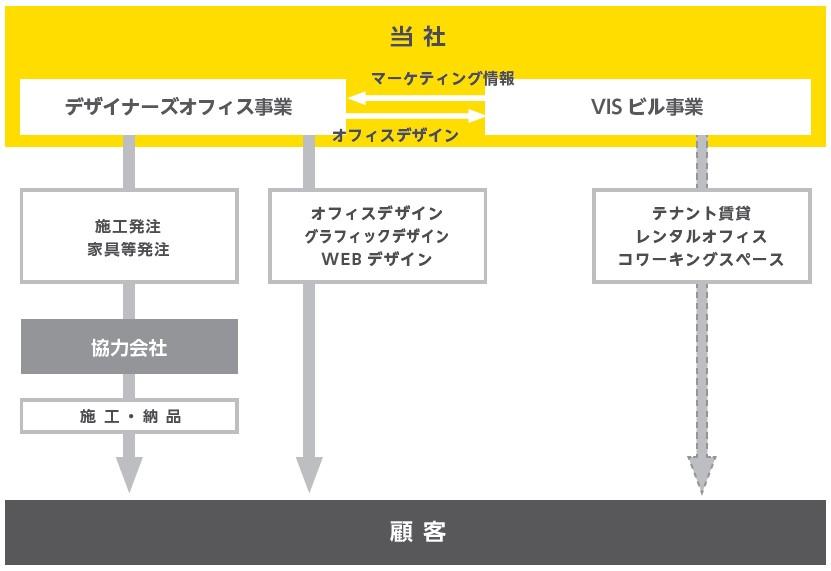 ヴィス(5071)IPO事業系統図