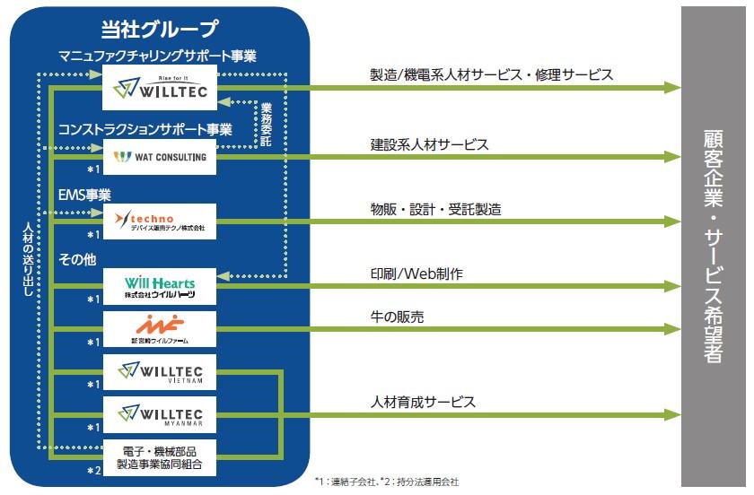 ウイルテック(7087)IPO事業系統図