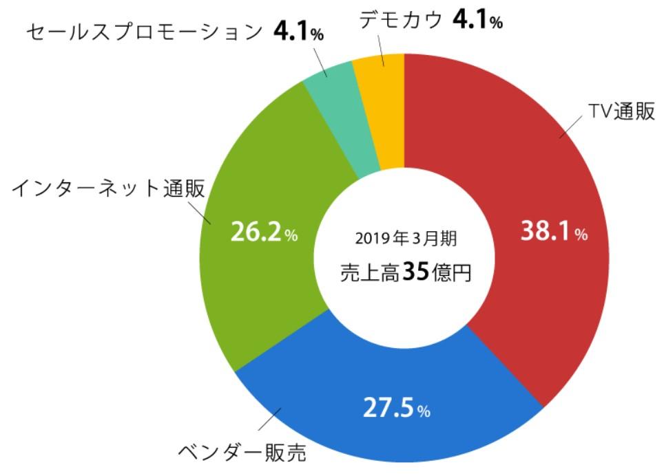 コパ・コーポレーション(7689)IPO売上構成比