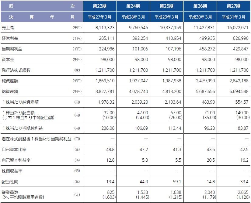 ウイルテック(7087)IPO経営指標