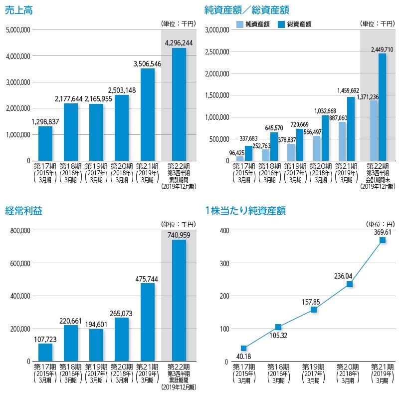 コパ・コーポレーション(7689)IPO売上高及び経常利益