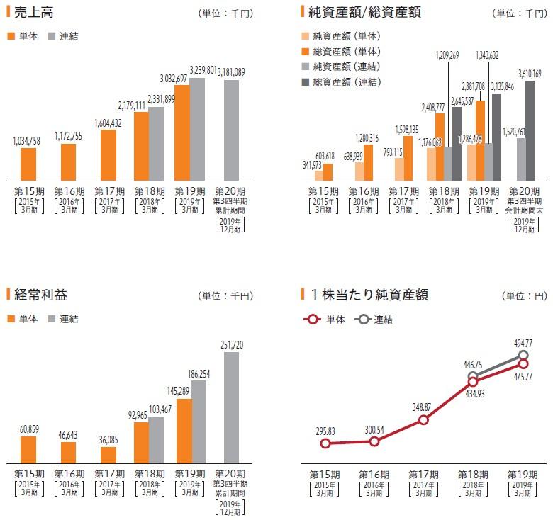 NexTone(7094)IPO売上高及び経常利益
