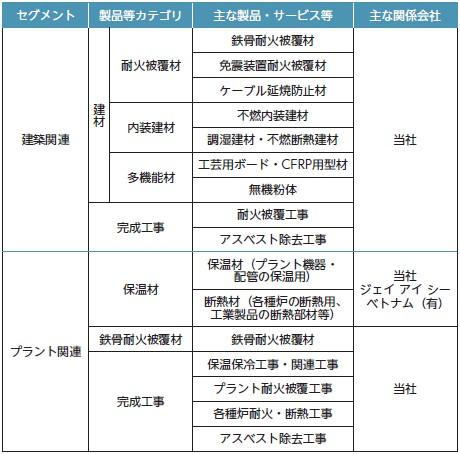 日本インシュレーション(5368)IPOセグメント