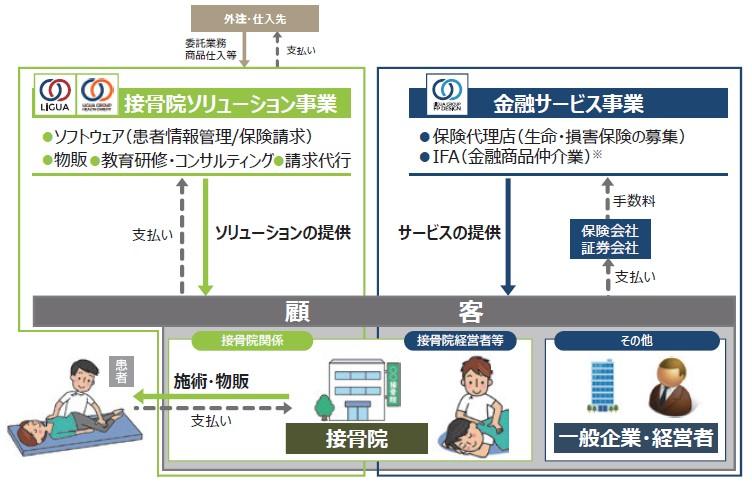 リグア(7090)IPOビジネスモデル