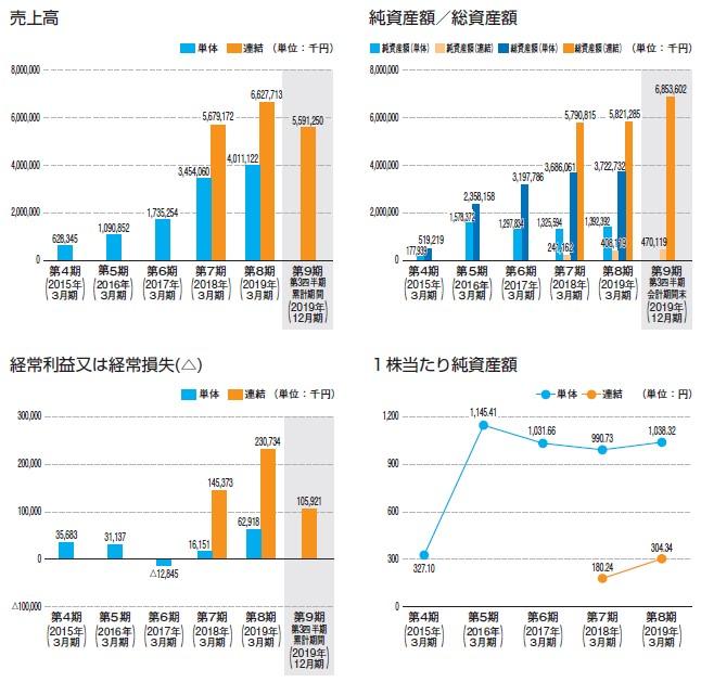 リビングプラットフォーム(7091)IPO売上高及び経常損益