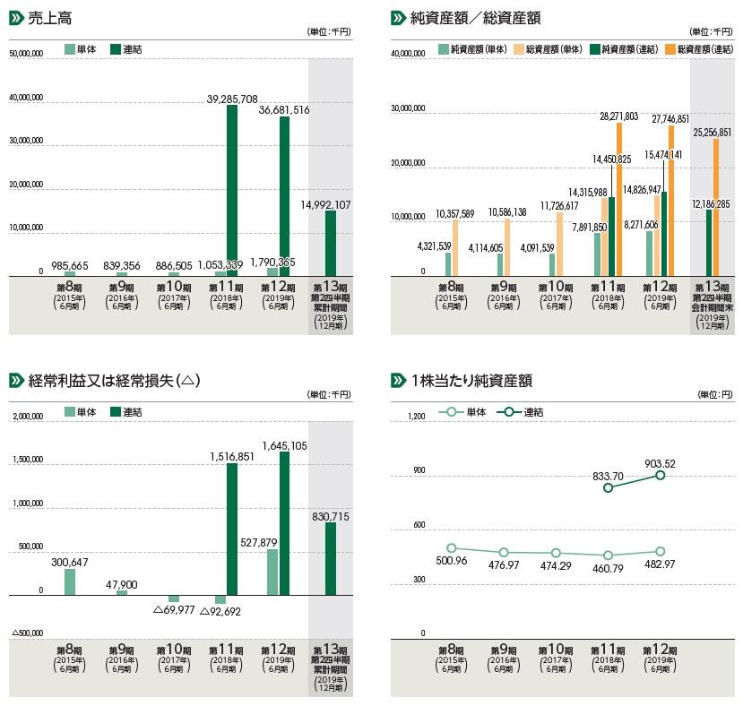 リバーホールディングス(5690)IPO売上高及び経常損益