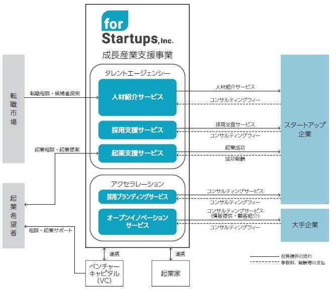フォースタートアップス(7089)IPO事業系統図