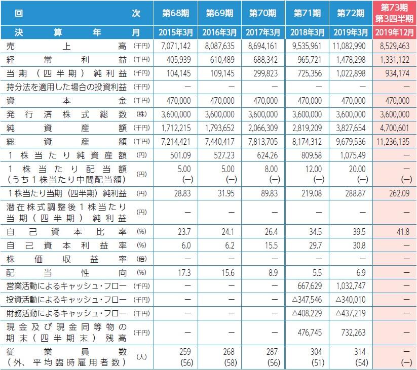 木村工機(6231)IPO経営指標