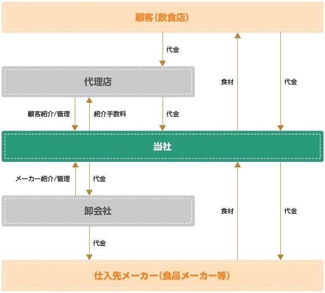 ミクリード(7687)IPO事業系統図