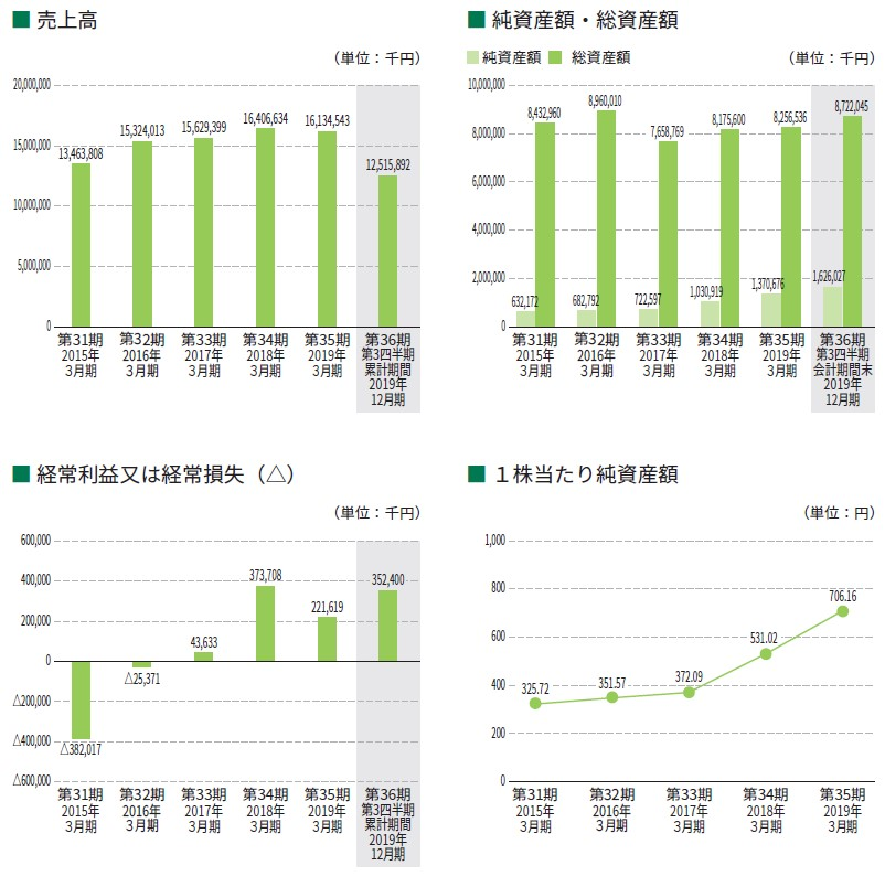 ミアヘルサ(7688)IPO売上高及び経常損益